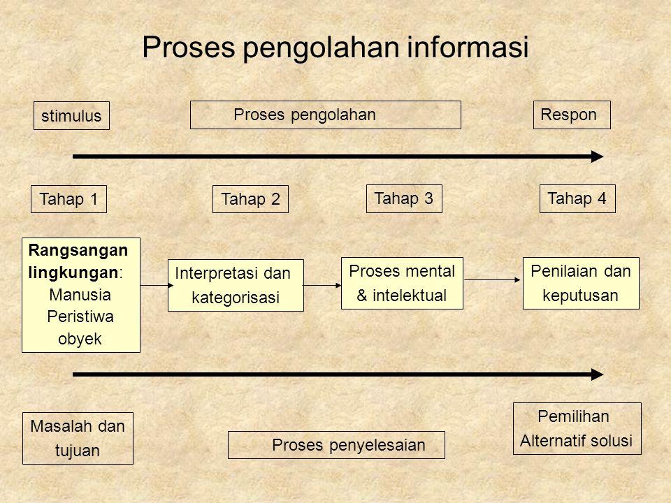 Proses pengolahan informasi Rangsangan lingkungan: Manusia Peristiwa obyek Interpretasi dan kategorisasi Proses mental & intelektual Penilaian dan kep