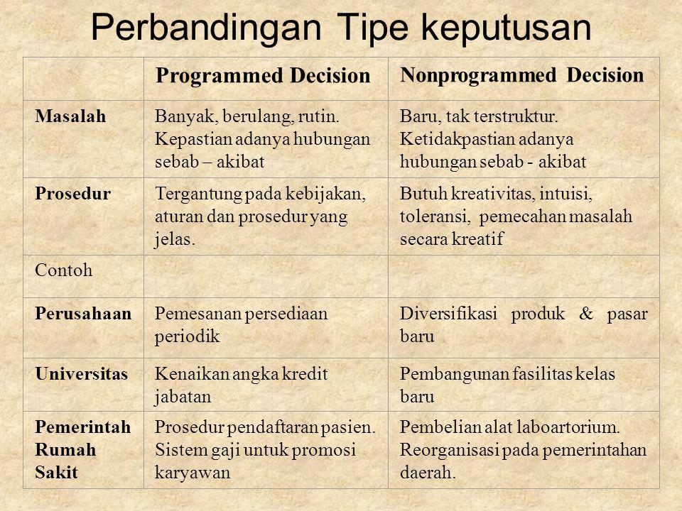 Perbandingan Tipe keputusan Programmed Decision Nonprogrammed Decision Masalah Banyak, berulang, rutin.