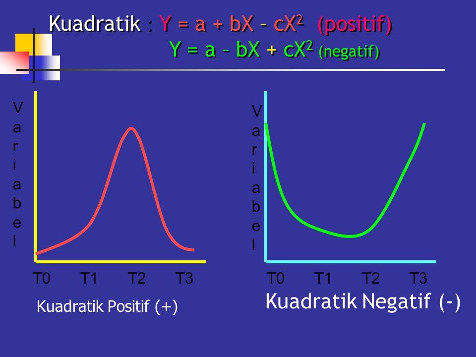 Kuadratik Positif (+) Kuadratik Negatif (-) T0T1T2T3T0T1T2T3 VariabelVariabel VariabelVariabel Kuadratik : Y = a + bX – cX 2 (positif) Y = a – bX + cX 2 (negatif)
