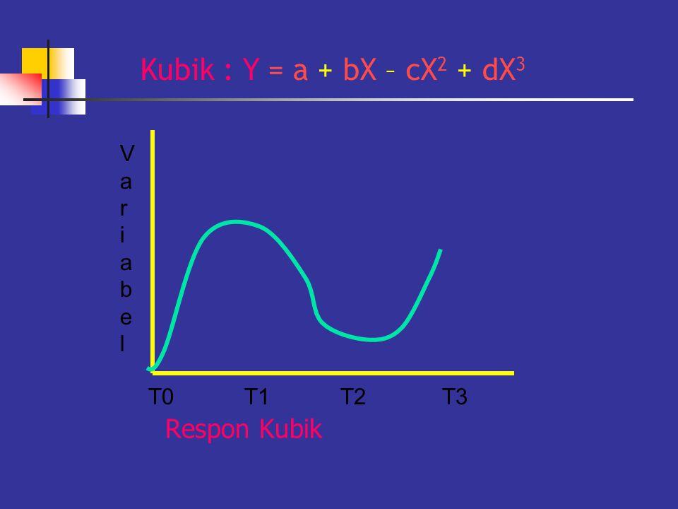 Respon Kubik T0T1T2T3 VariabelVariabel Kubik : Y = a + bX – cX 2 + dX 3