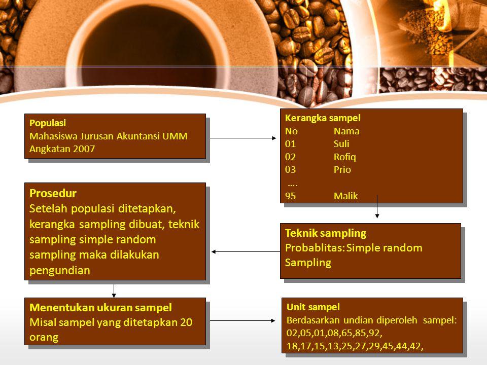 Populasi Mahasiswa Jurusan Akuntansi UMM Angkatan 2007 Populasi Mahasiswa Jurusan Akuntansi UMM Angkatan 2007 Kerangka sampel NoNama 01Suli 0 2Rofiq 0 3Prio ….