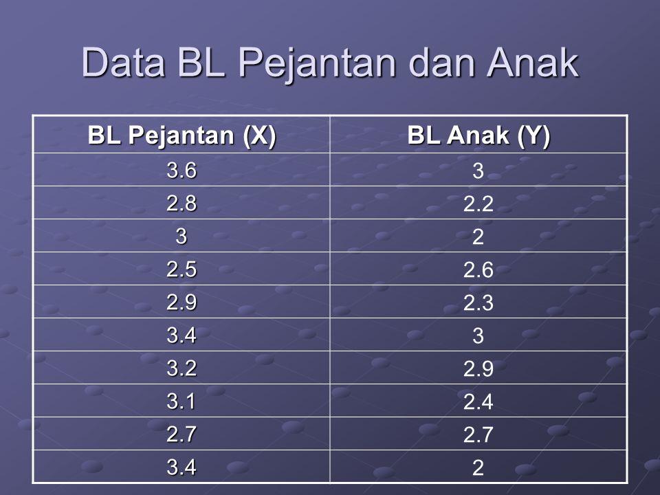 Data BL Pejantan dan Anak BL Pejantan (X) BL Anak (Y) 3.6 3 2.8 2.2 3 2 2.5 2.6 2.9 2.3 3.4 3 3.2 2.9 3.1 2.4 2.7 2.7 3.42