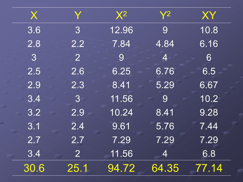 77.1464.3594.7225.130.6 23.4 2.7 2.43.1 2.93.2 33.4 2.32.9 2.62.5 23 2.22.8 33.6 6.8 7.29 7.44 9.28 10.2 6.67 6.5 6 6.16 10.8 XY 4 7.29 5.76 8.41 9 5.