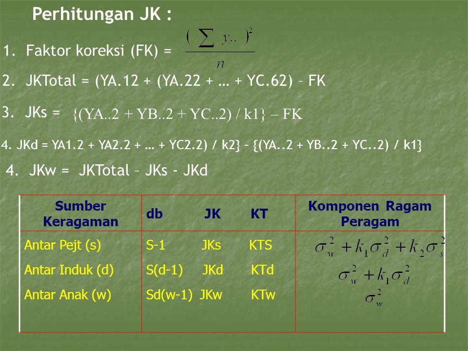 2. JKTotal = (YA.12 + (YA.22 + … + YC.62) – FK Perhitungan JK : 1.