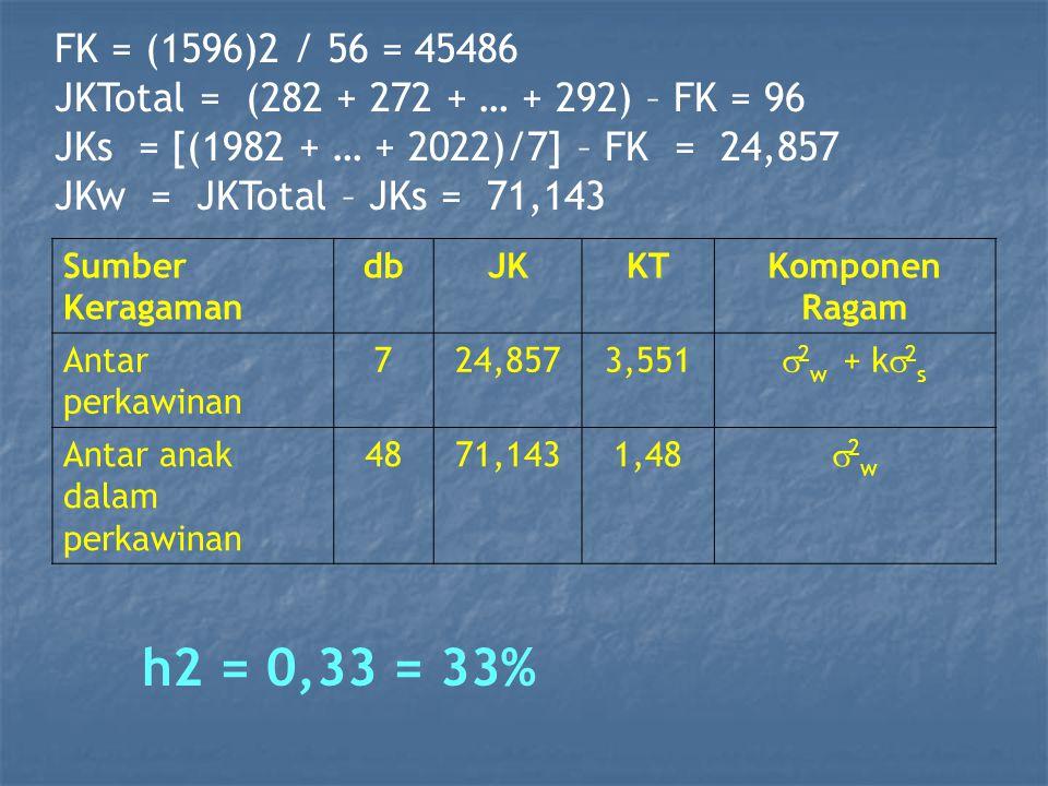 FK = (1596)2 / 56 = 45486 JKTotal = (282 + 272 + … + 292) – FK = 96 JKs = [(1982 + … + 2022)/7] – FK = 24,857 JKw = JKTotal – JKs = 71,143 Sumber Keragaman dbJKKTKomponen Ragam Antar perkawinan 724,8573,551  2 w + k  2 s Antar anak dalam perkawinan 4871,1431,48 2w2w h2 = 0,33 = 33%