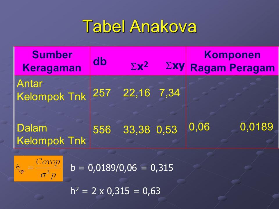 Tabel Anakova Sumber Keragaman db Komponen Ragam Peragam Antar Kelompok Tnk Dalam Kelompok Tnk 257 22,16 7,34 556 33,38 0,53 0,06 0,0189 x2x2  xy b = 0,0189/0,06 = 0,315 h 2 = 2 x 0,315 = 0,63