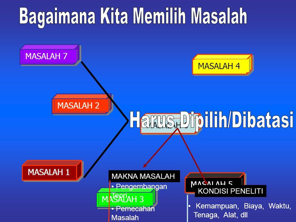 MASALAH 1 MASALAH 2 MASALAH 3 MASALAH 4 MASALAH 5 MASALAH 6 MASALAH 7 MAKNA MASALAH KONDISI PENELITI Pengembangan Teori Pemecahan Masalah Kemampuan, Biaya, Waktu, Tenaga, Alat, dll