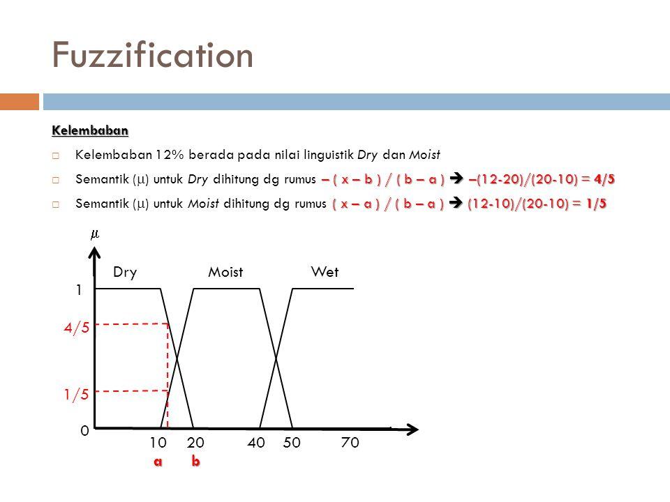 Fuzzification Kelembaban  Kelembaban 12% berada pada nilai linguistik Dry dan Moist – ( x – b ) / ( b – a )  –(12-20)/(20-10) = 4/5  Semantik (  )