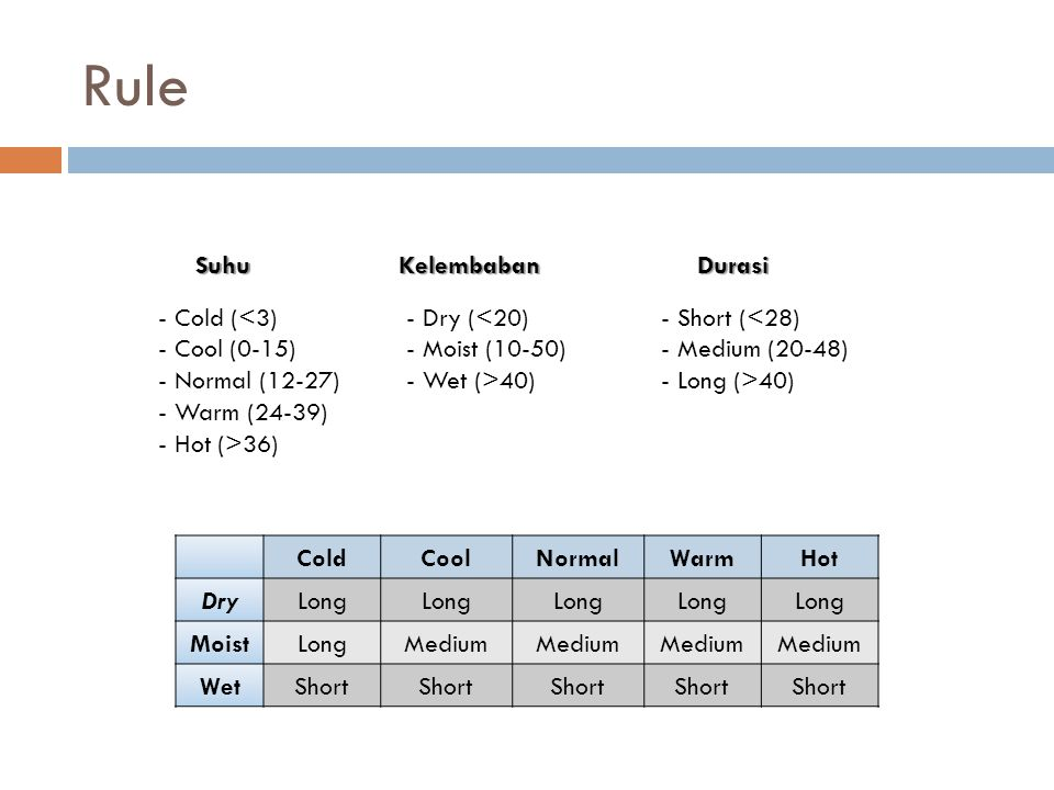 Rule ColdCoolNormalWarmHot DryLong MoistLongMedium WetShort Suhu - Cold (<3) - Cool (0-15) - Normal (12-27) - Warm (24-39) - Hot (>36) Kelembaban - Dr