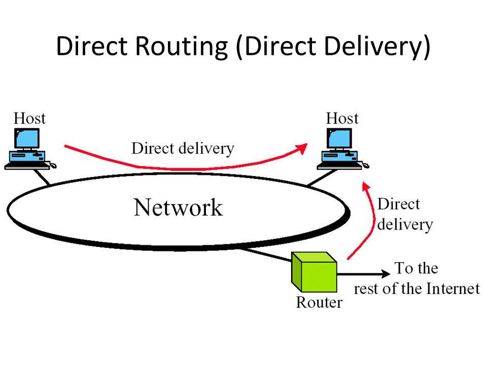 Direct Routing (Direct Delivery)