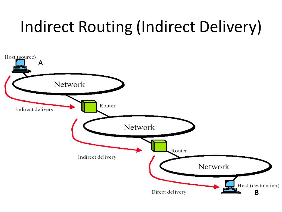 Indirect Routing (Indirect Delivery) A B