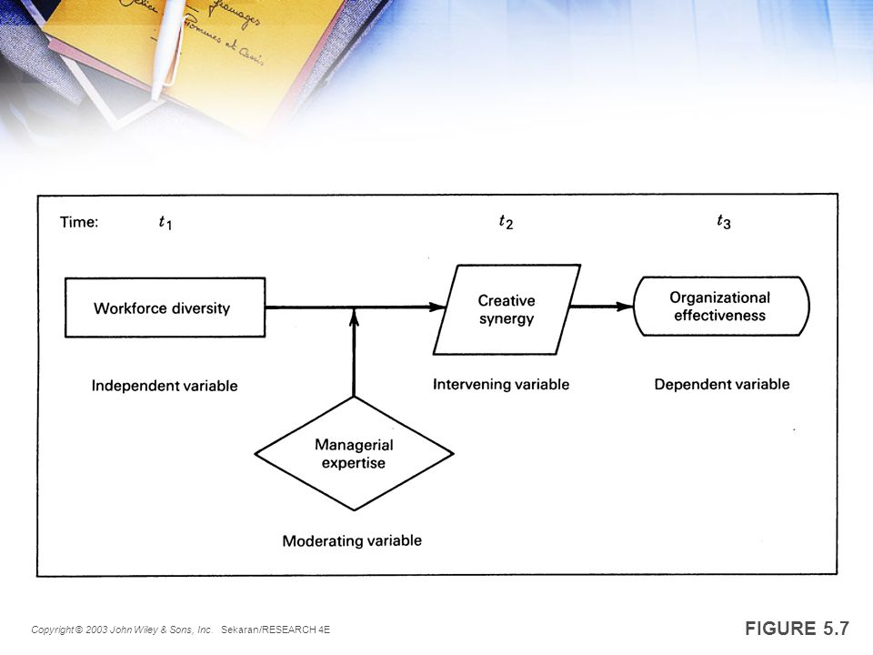 THEORETICAL FRAMEWORK ANSWERS TO EXERCISES (PAGES 113-120 OF MANUAL) 5F Copyright © 2003 John Wiley & Sons, Inc.