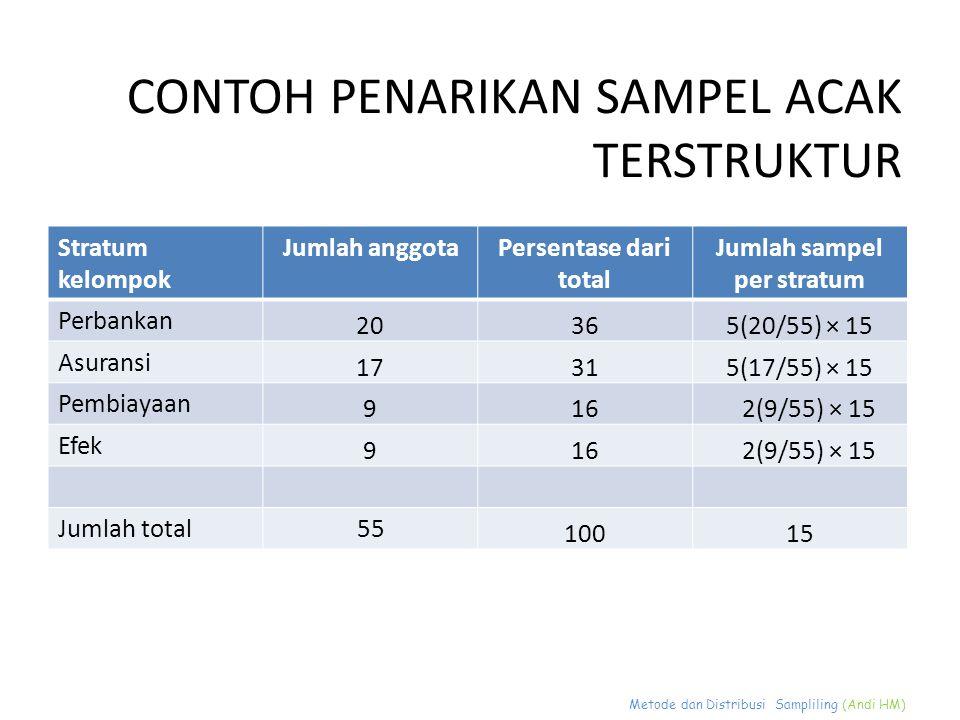 Metode dan Distribusi Sampliling (Andi HM) CONTOH PENARIKAN SAMPEL ACAK TERSTRUKTUR Stratum kelompok Jumlah anggotaPersentase dari total Jumlah sampel