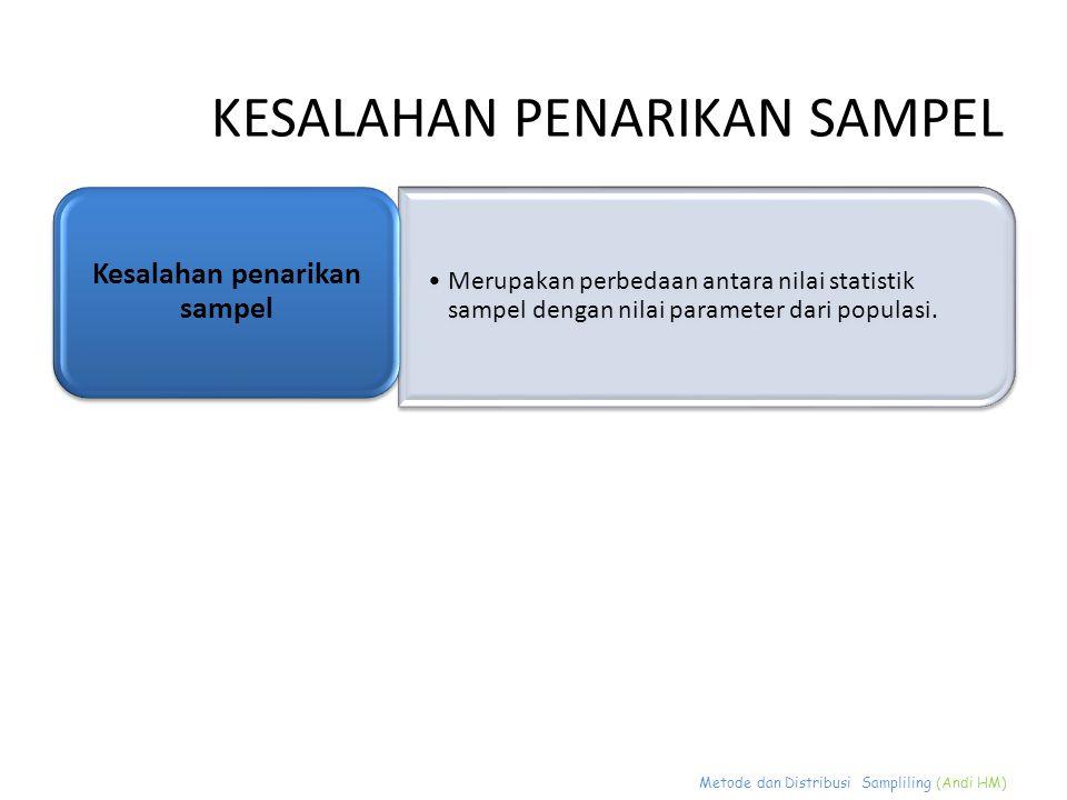 Metode dan Distribusi Sampliling (Andi HM) KESALAHAN PENARIKAN SAMPEL Merupakan perbedaan antara nilai statistik sampel dengan nilai parameter dari po