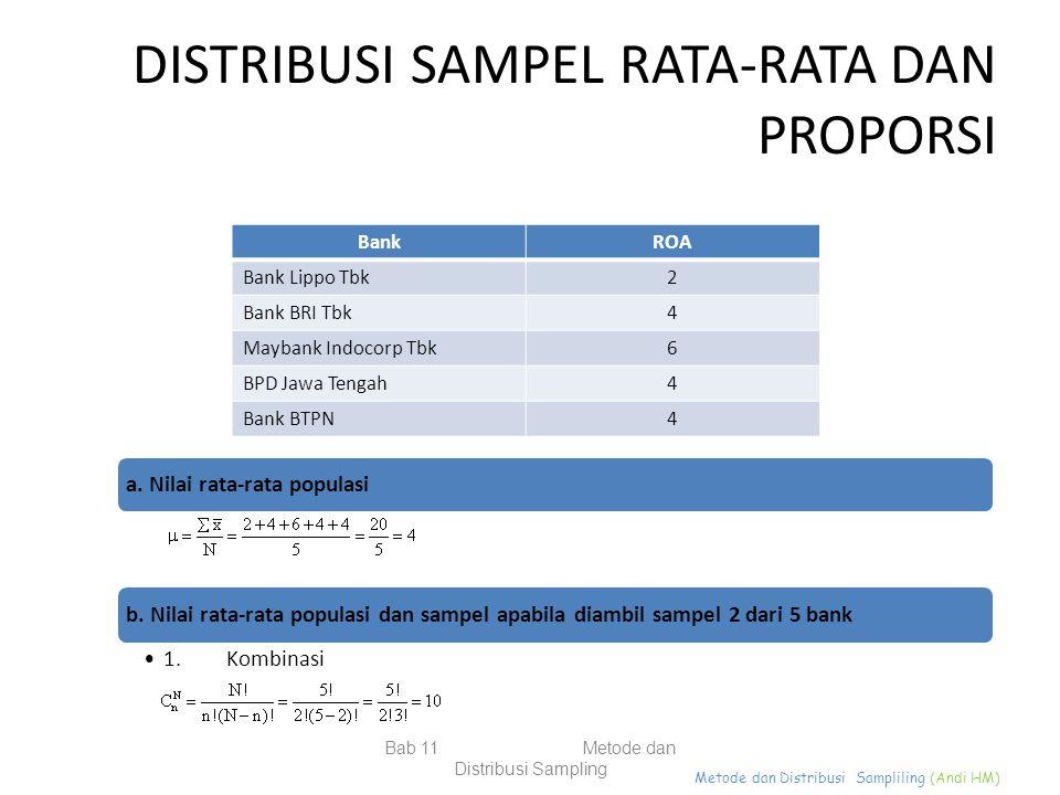 Metode dan Distribusi Sampliling (Andi HM) DISTRIBUSI SAMPEL RATA-RATA DAN PROPORSI BankROA Bank Lippo Tbk2 Bank BRI Tbk4 Maybank Indocorp Tbk6 BPD Ja