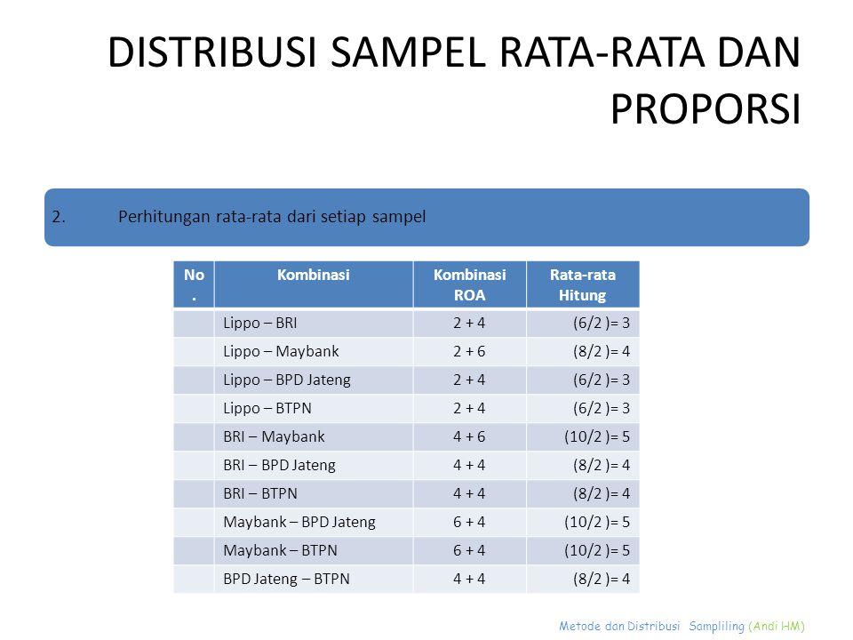 Metode dan Distribusi Sampliling (Andi HM) DISTRIBUSI SAMPEL RATA-RATA DAN PROPORSI 2.Perhitungan rata-rata dari setiap sampel No. KombinasiKombinasi