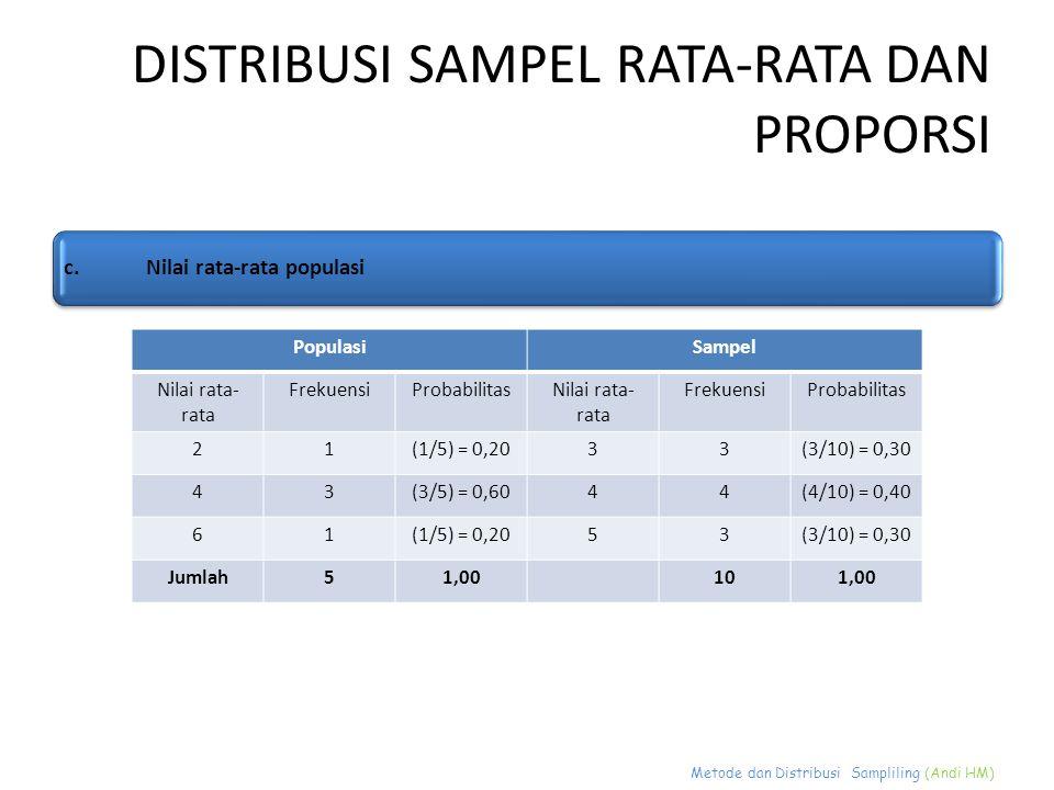 Metode dan Distribusi Sampliling (Andi HM) DISTRIBUSI SAMPEL RATA-RATA DAN PROPORSI c.Nilai rata-rata populasi PopulasiSampel Nilai rata- rata Frekuen