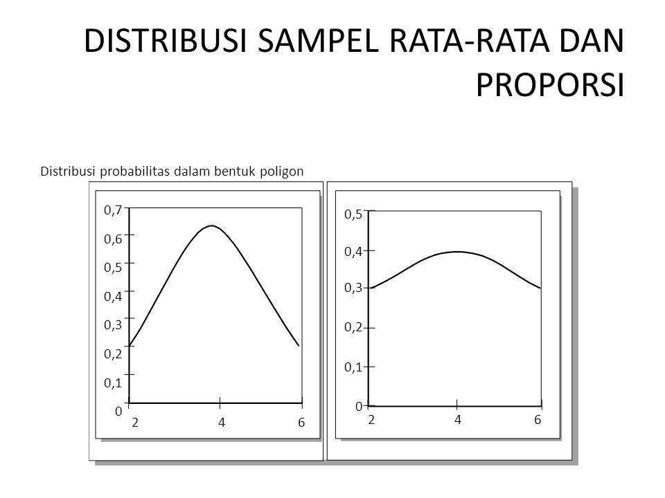 DISTRIBUSI SAMPEL RATA-RATA DAN PROPORSI Distribusi probabilitas dalam bentuk poligon 2 4 6 0,7 0,6 0,5 0,4 0,3 0,2 0,1 0 0,5 0,4 0,3 0,2 0,1 0