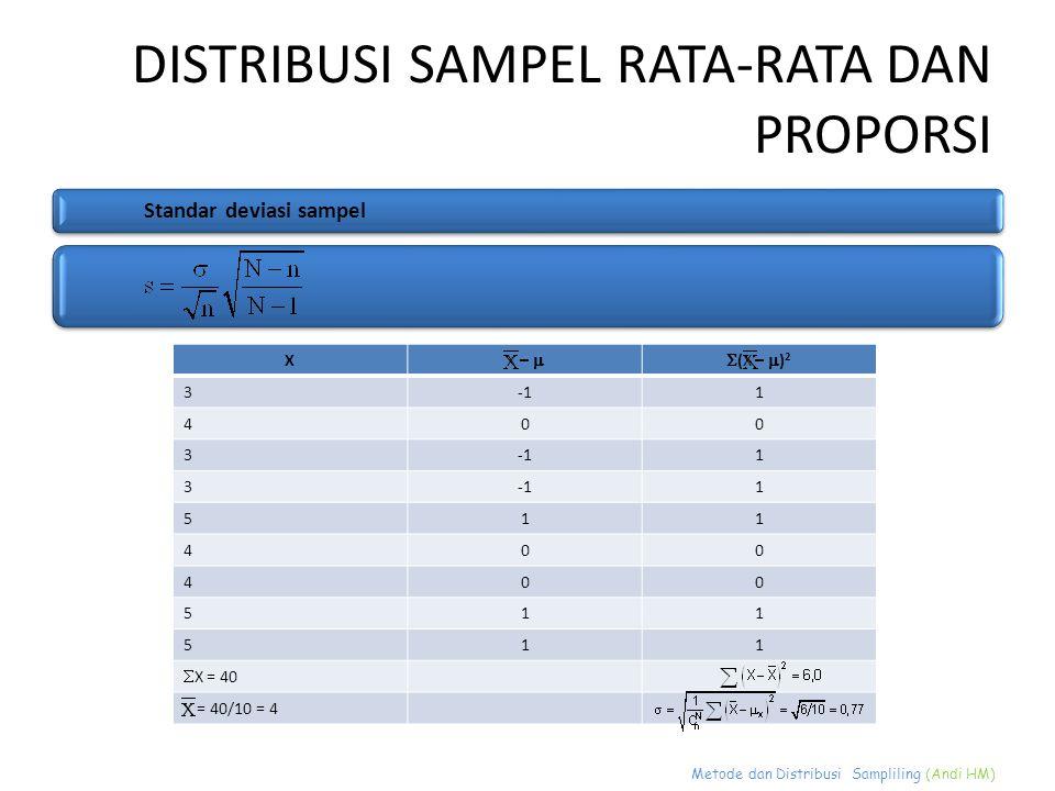 Metode dan Distribusi Sampliling (Andi HM) DISTRIBUSI SAMPEL RATA-RATA DAN PROPORSI Standar deviasi sampel X X –  (X –  ) 2 31 400 3 1 3 1 511 400