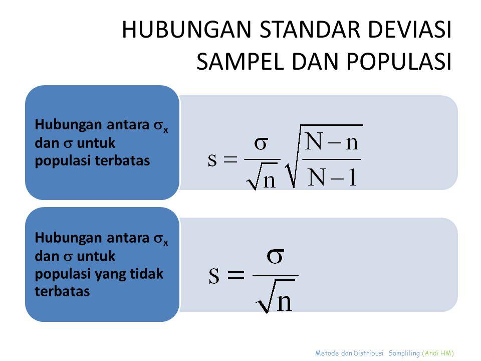 Metode dan Distribusi Sampliling (Andi HM) HUBUNGAN STANDAR DEVIASI SAMPEL DAN POPULASI Hubungan antara  x dan  untuk populasi terbatas Hubungan ant