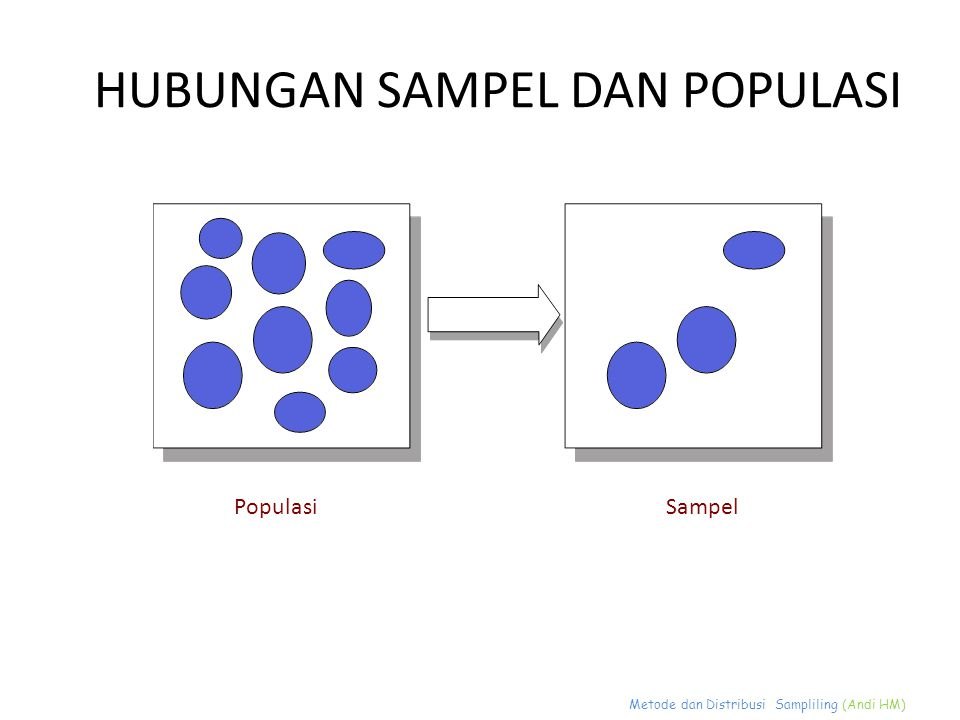 Metode dan Distribusi Sampliling (Andi HM) HUBUNGAN SAMPEL DAN POPULASI PopulasiSampel