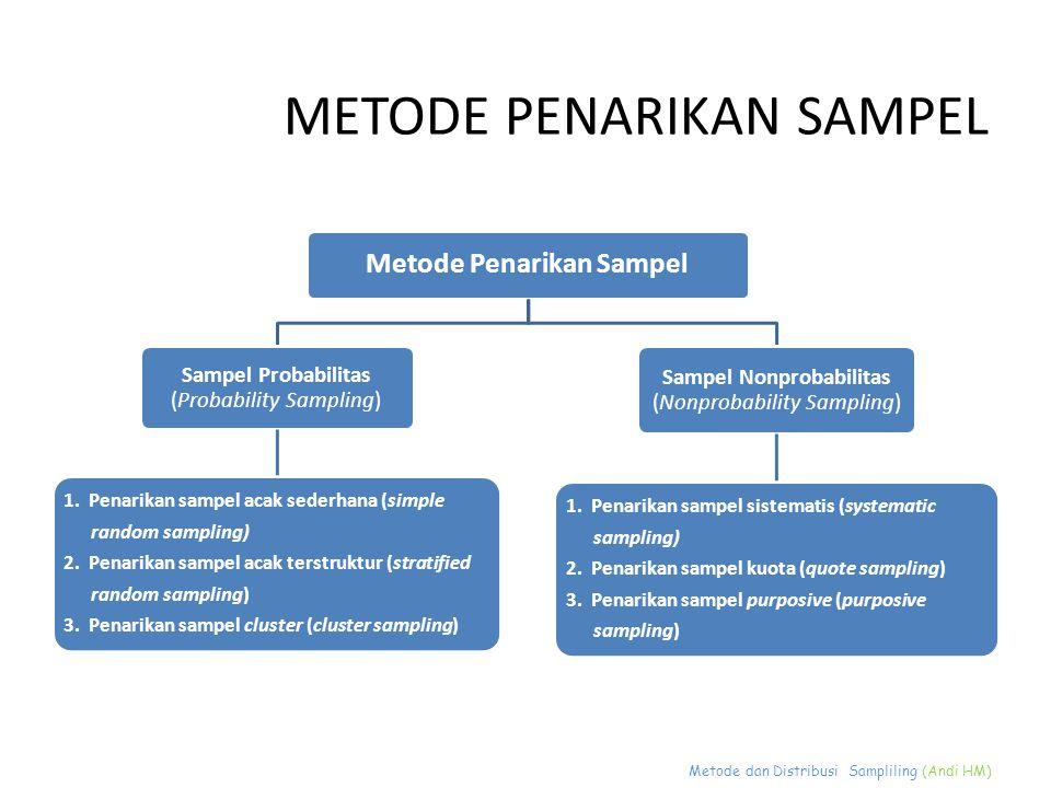 Metode dan Distribusi Sampliling (Andi HM) METODE PENARIKAN SAMPEL pengambilan sampel dari populasi secara acak tanpa memperhatikan strata yang ada dalam populasi dan setiap anggota populasi memiliki kesempatan yang sama untuk dijadikan sampel.