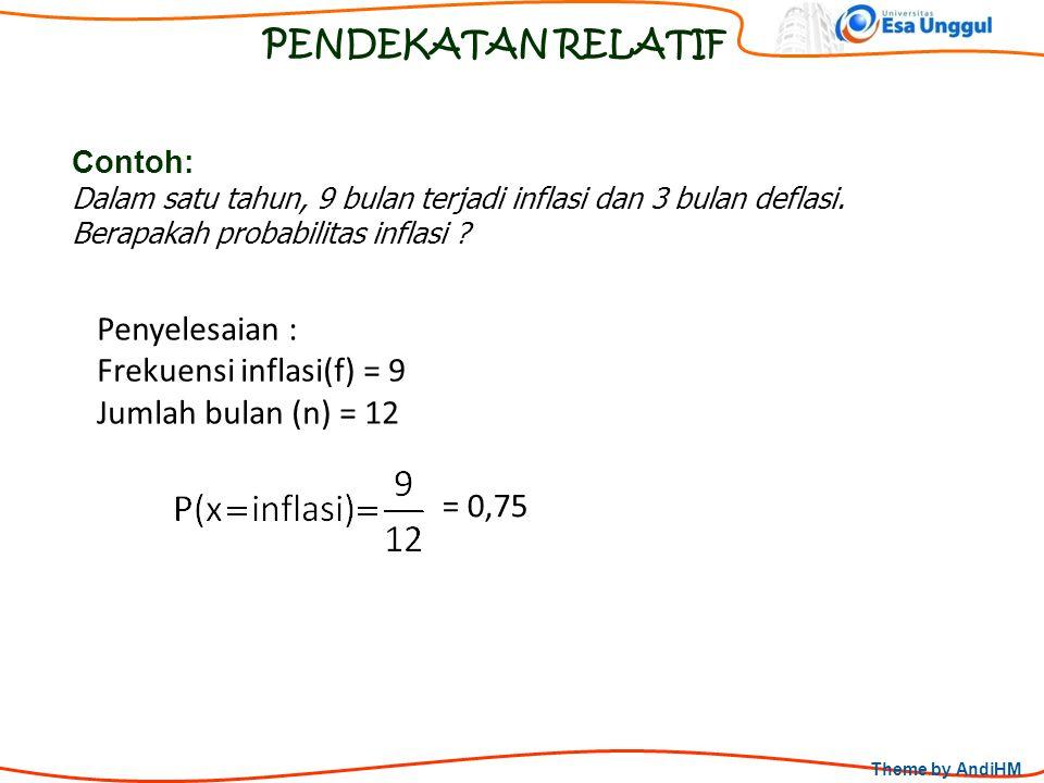 Theme by AndiHM PENDEKATAN RELATIF Contoh: Dalam satu tahun, 9 bulan terjadi inflasi dan 3 bulan deflasi. Berapakah probabilitas inflasi ? Penyelesaia