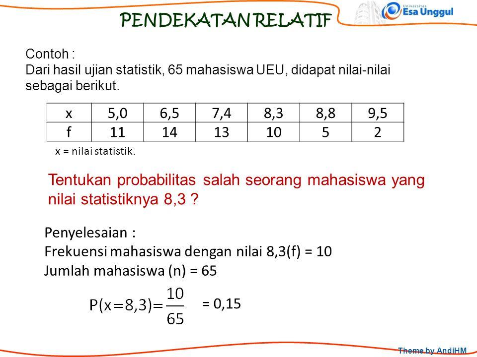Theme by AndiHM PENDEKATAN RELATIF Penyelesaian : Frekuensi mahasiswa dengan nilai 8,3(f) = 10 Jumlah mahasiswa (n) = 65 = 0,15 x5,06,57,48,38,89,5 f1