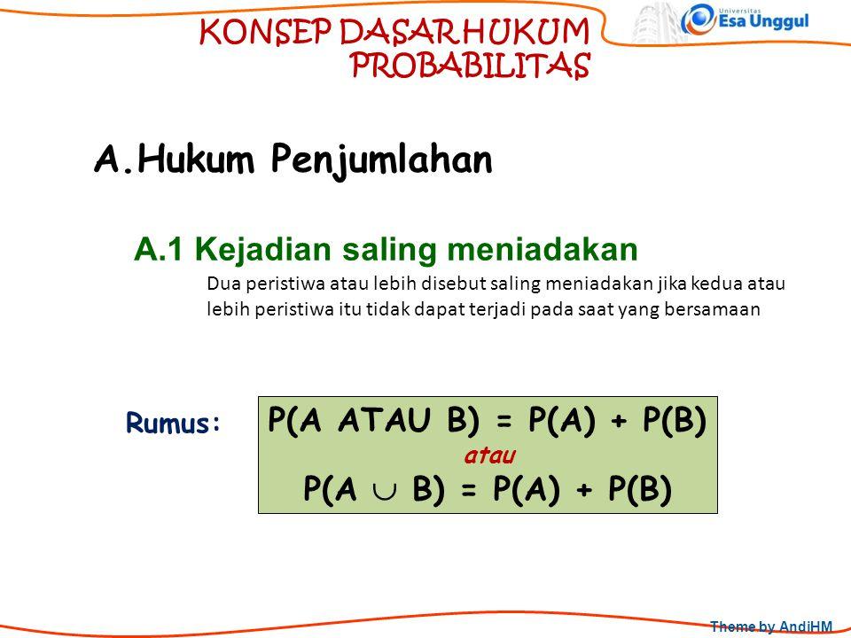 Theme by AndiHM KONSEP DASAR HUKUM PROBABILITAS A.Hukum Penjumlahan P(A ATAU B) = P(A) + P(B) atau P(A  B) = P(A) + P(B) A.1 Kejadian saling meniadak