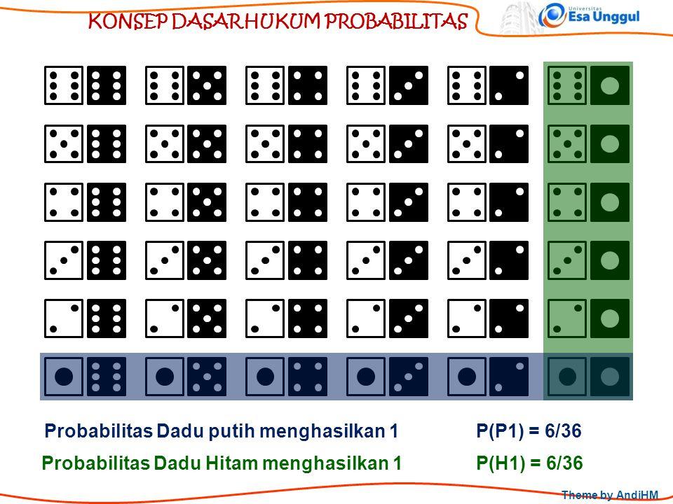 Theme by AndiHM KONSEP DASAR HUKUM PROBABILITAS Probabilitas Dadu putih menghasilkan 1 Probabilitas Dadu Hitam menghasilkan 1 P(P1) = 6/36 P(H1) = 6/3