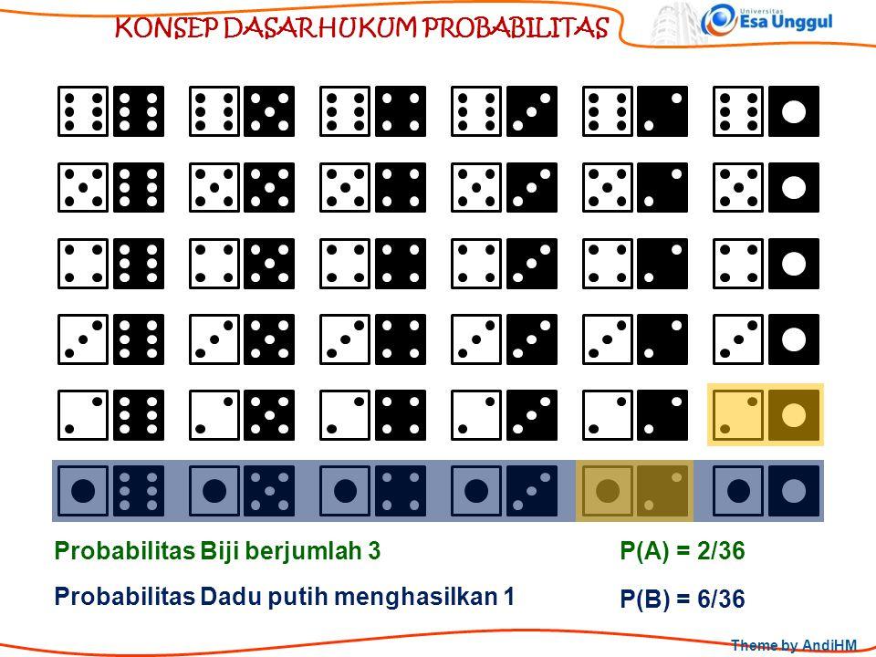 Theme by AndiHM KONSEP DASAR HUKUM PROBABILITAS Probabilitas Dadu putih menghasilkan 1 Probabilitas Biji berjumlah 3 P(B) = 6/36 P(A) = 2/36