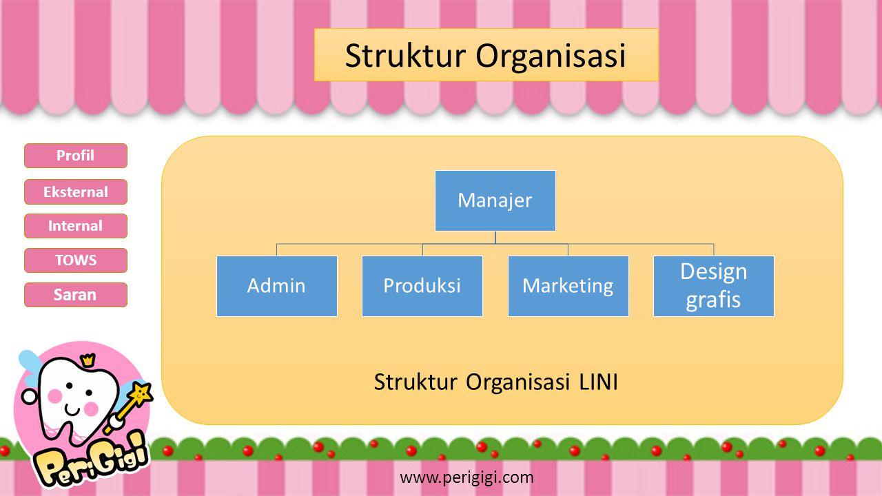 Struktur Organisasi Manajer AdminProduksiMarketing Design grafis www.perigigi.com Struktur Organisasi LINI Profil Eksternal Internal TOWS Saran