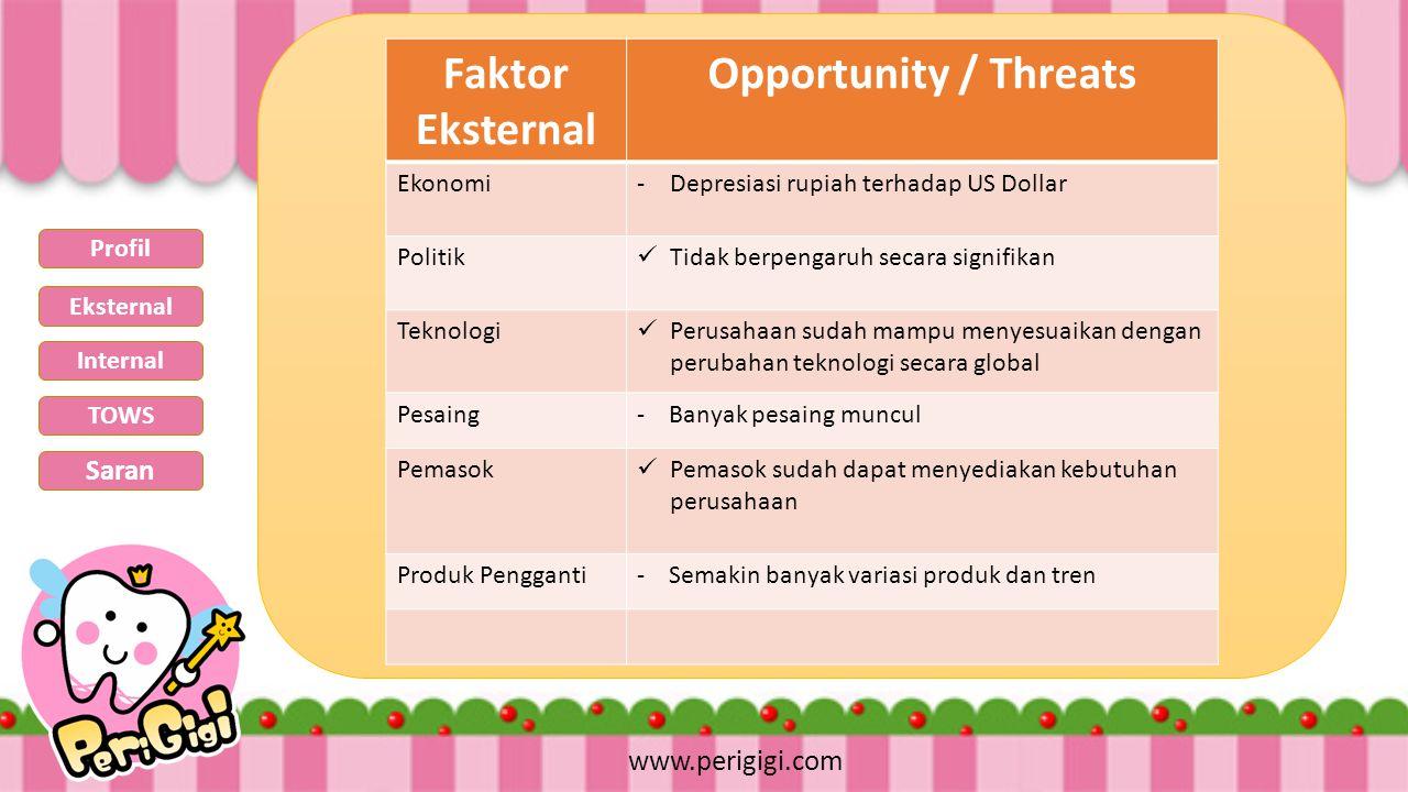 www.perigigi.com Faktor Eksternal Opportunity / Threats Ekonomi-Depresiasi rupiah terhadap US Dollar Politik Tidak berpengaruh secara signifikan Tekno