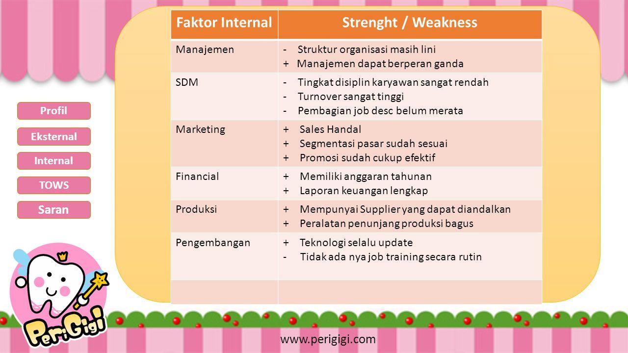 www.perigigi.com Faktor InternalStrenght / Weakness Manajemen-Struktur organisasi masih lini + Manajemen dapat berperan ganda SDM-Tingkat disiplin kar