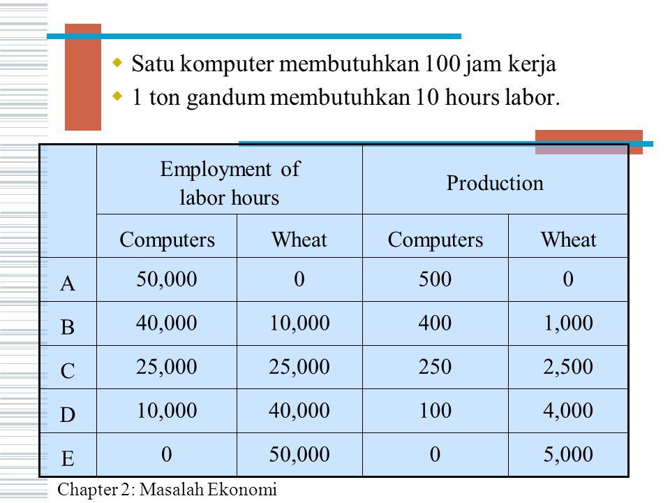  Satu komputer membutuhkan 100 jam kerja  1 ton gandum membutuhkan 10 hours labor. 5,0000 4,000100 2,500250 1,000400 50,0000 40,00010,000 25,000 10,