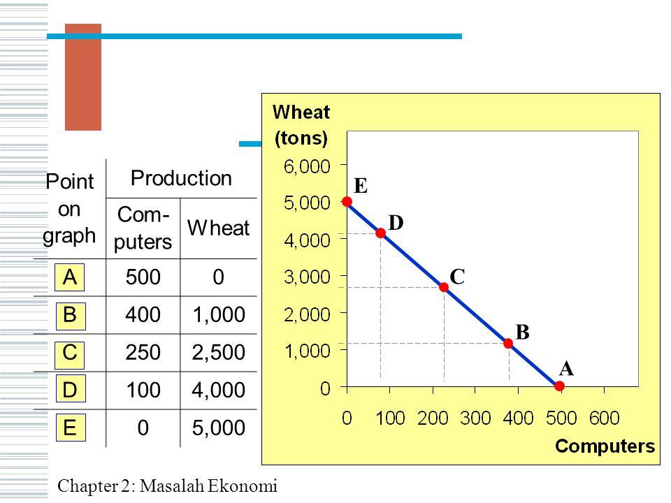 Point on graph Production Com- puters Wheat A5000 B4001,000 C2502,500 D1004,000 E05,000 A B C D E Chapter 2: Masalah Ekonomi