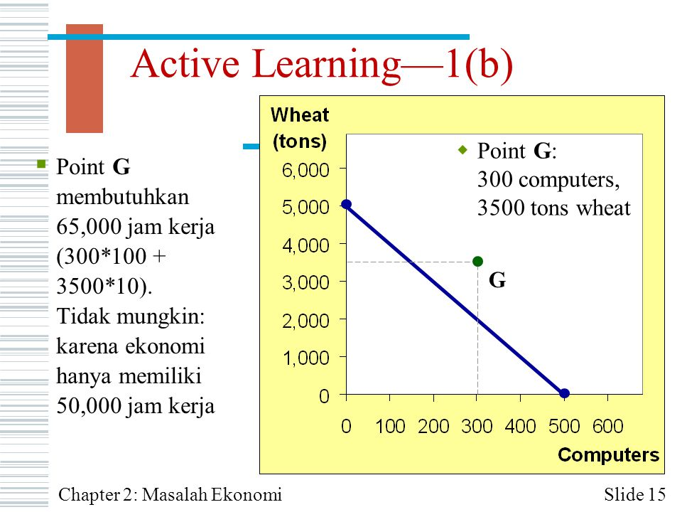 Active Learning—1(b) Slide 15Chapter 2: Masalah Ekonomi G  Point G: 300 computers, 3500 tons wheat  Point G membutuhkan 65,000 jam kerja (300*100 +