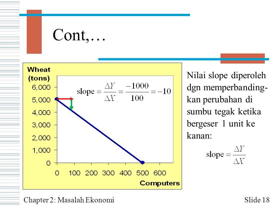 Cont,… Slide 18Chapter 2: Masalah Ekonomi Nilai slope diperoleh dgn memperbanding- kan perubahan di sumbu tegak ketika bergeser 1 unit ke kanan: