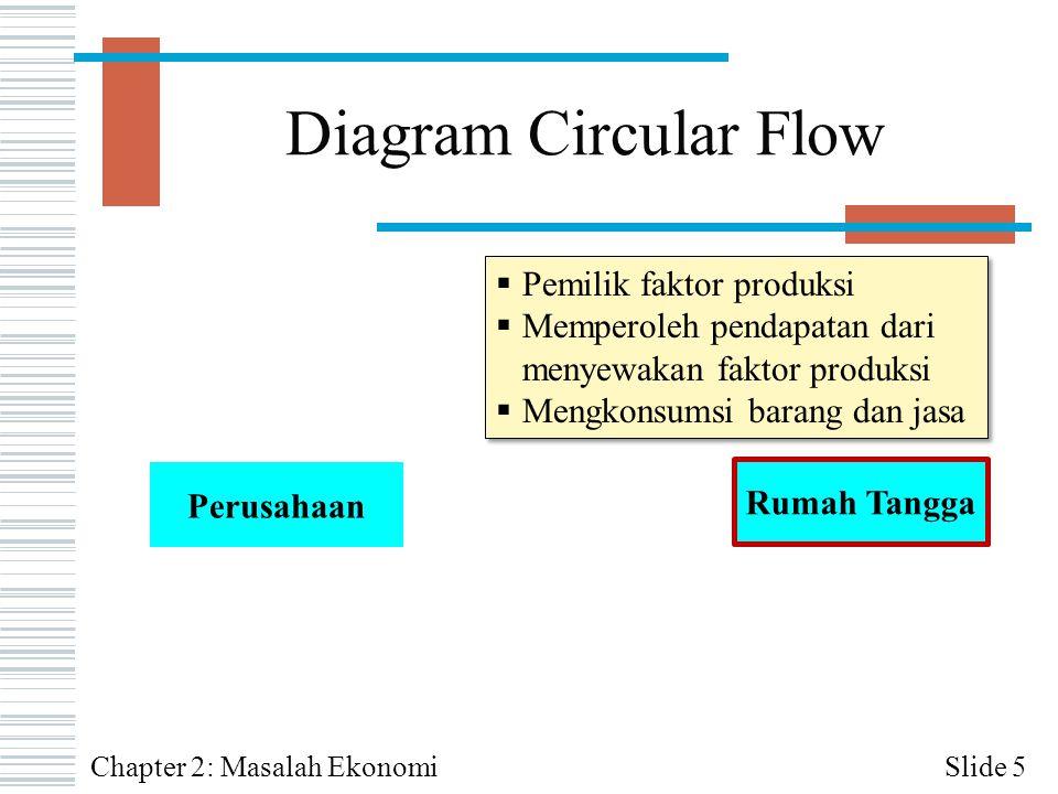 Diagram Circular Flow Slide 5 Perusahaan Rumah Tangga  Pemilik faktor produksi  Memperoleh pendapatan dari menyewakan faktor produksi  Mengkonsumsi
