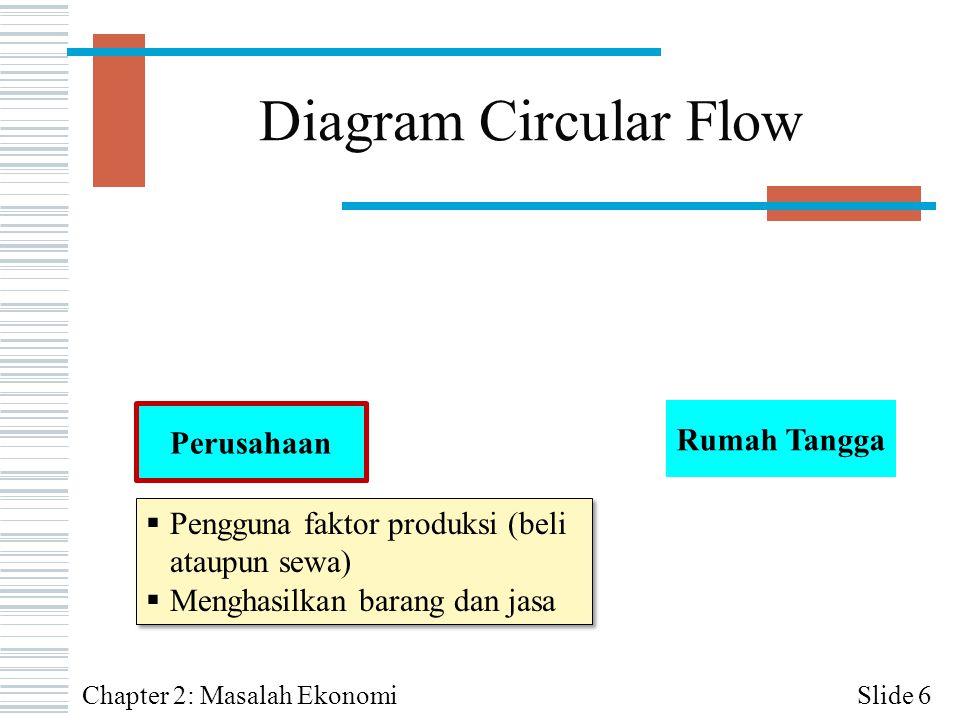 Diagram Circular Flow Slide 6 Perusahaan Rumah Tangga  Pengguna faktor produksi (beli ataupun sewa)  Menghasilkan barang dan jasa  Pengguna faktor