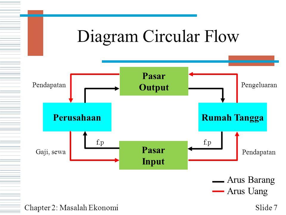 Diagram Circular Flow Slide 7 Rumah TanggaPerusahaan Pasar Output Pasar Input Arus Barang Arus Uang PendapatanPengeluaran Gaji, sewa Pendapatan f.p Ch