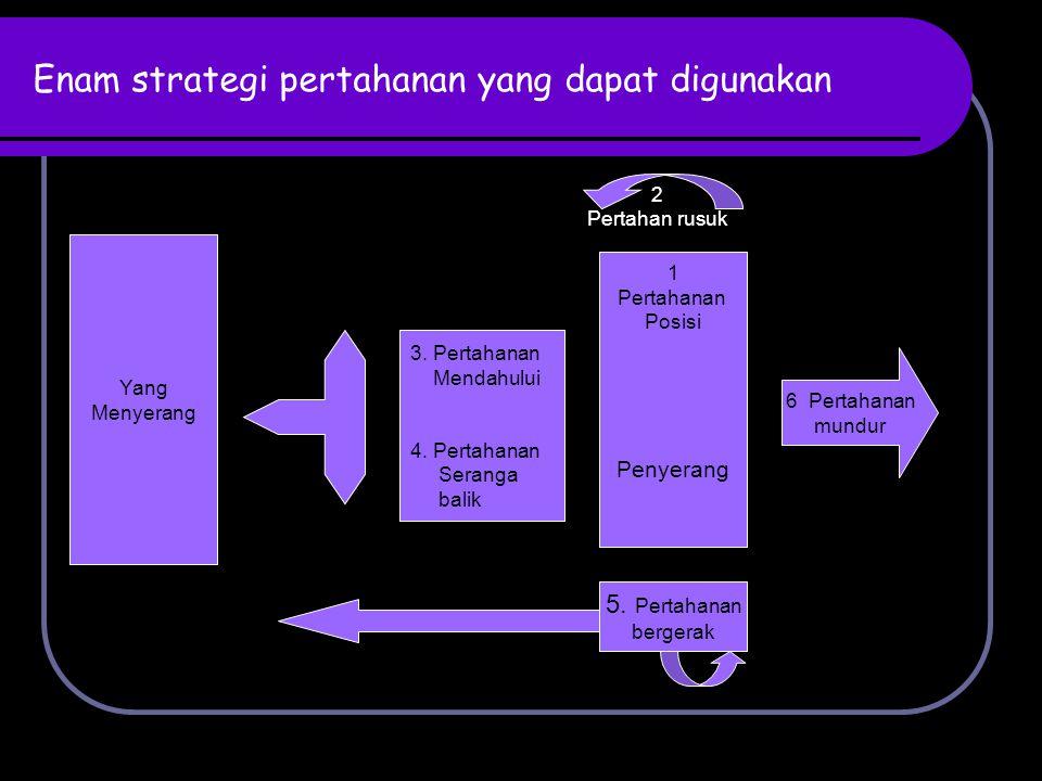 Enam strategi pertahanan yang dapat digunakan 1 Pertahanan Posisi Penyerang Yang Menyerang 6 Pertahanan mundur 2 Pertahan rusuk 3. Pertahanan Mendahul