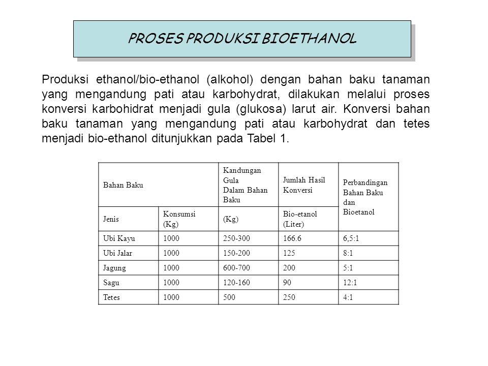 PROSES PRODUKSI BIOETHANOL Produksi ethanol/bio-ethanol (alkohol) dengan bahan baku tanaman yang mengandung pati atau karbohydrat, dilakukan melalui p
