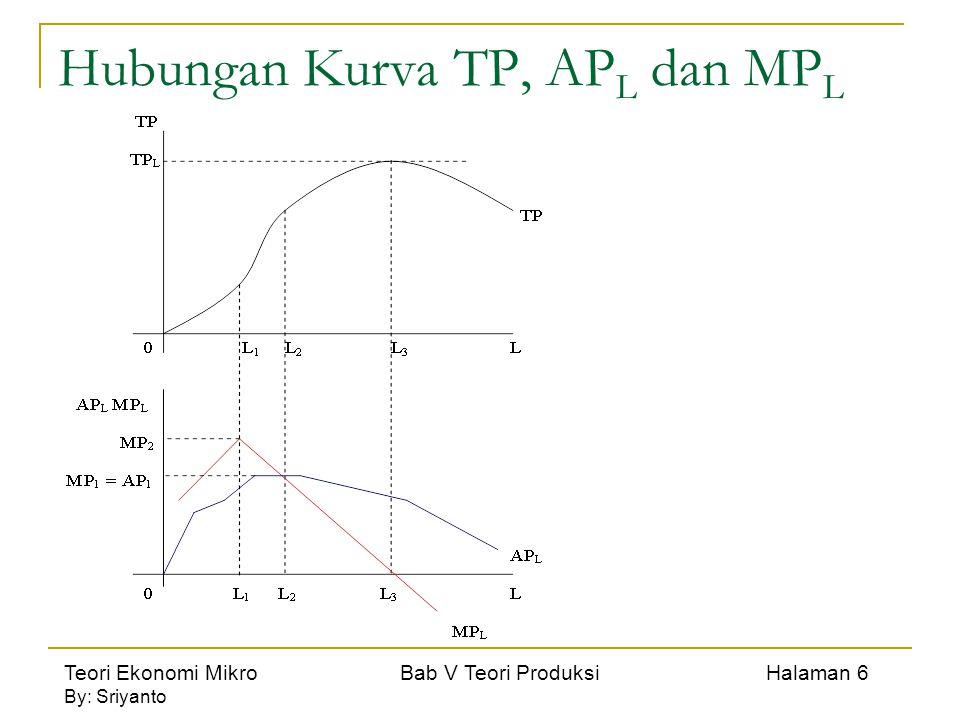 Teori Ekonomi Mikro Bab V Teori Produksi Halaman 6 By: Sriyanto Hubungan Kurva TP, AP L dan MP L