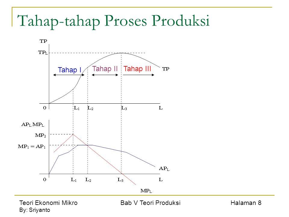 Teori Ekonomi Mikro Bab V Teori Produksi Halaman 9 By: Sriyanto Kemajuan Teknologi dan Perubahan Kurva Produksi