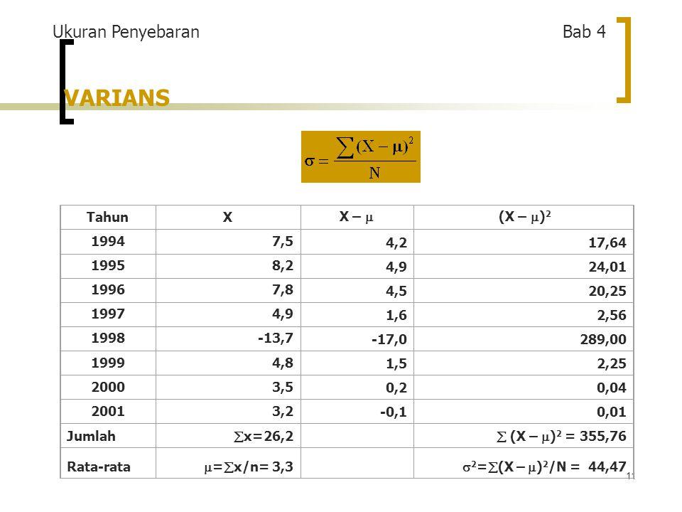 11 VARIANS TahunX X –  (X –  ) 2 19947,5 4,217,64 19958,2 4,924,01 19967,8 4,520,25 19974,9 1,62,56 1998-13,7 -17,0289,00 19994,8 1,52,25 20003,5 0,20,04 20013,2 -0,10,01 Jumlah  x=26,2  (X –  ) 2 = 355,76 Rata-rata  =  x/n= 3,3  2 =  (X –  ) 2 /N = 44,47 Ukuran Penyebaran Bab 4