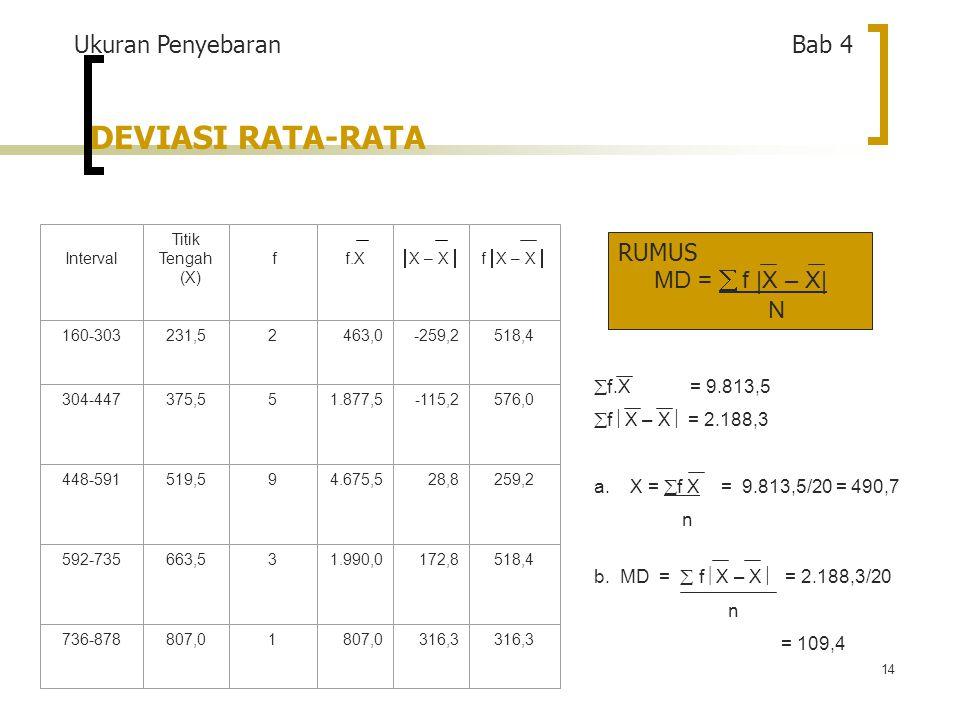 14 DEVIASI RATA-RATA  f.X= 9.813,5  f  X – X  = 2.188,3 a.
