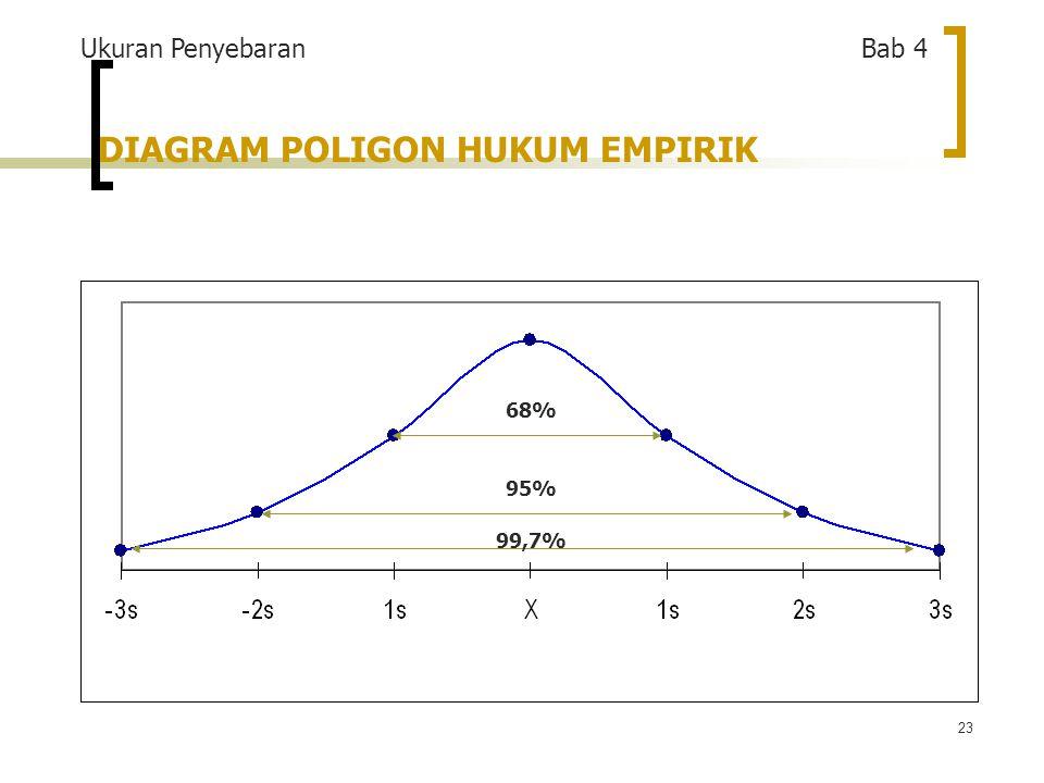 23 DIAGRAM POLIGON HUKUM EMPIRIK 68% 99,7% 95% Ukuran Penyebaran Bab 4
