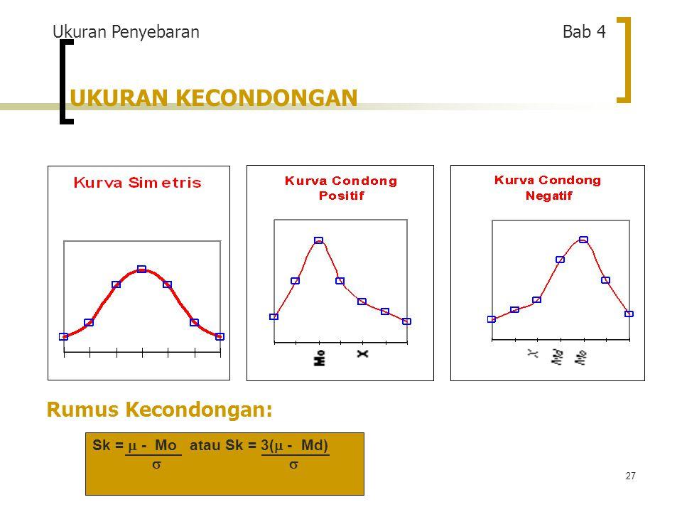 27 UKURAN KECONDONGAN Rumus Kecondongan: Ukuran Penyebaran Bab 4 Sk =  - Mo atau Sk = 3(  - Md) 