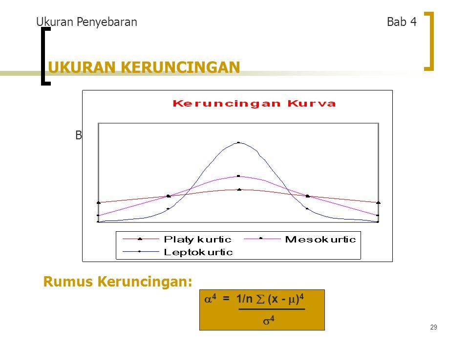 29 UKURAN KERUNCINGAN BENTUK KERUNCINGAN Rumus Keruncingan: Ukuran Penyebaran Bab 4  4 = 1/n  (x -  ) 4  4
